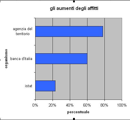 Di quanto sono aumentati gli affitti in dieci anni grafico idealista news - Percentuale agenzia immobiliare tecnocasa ...