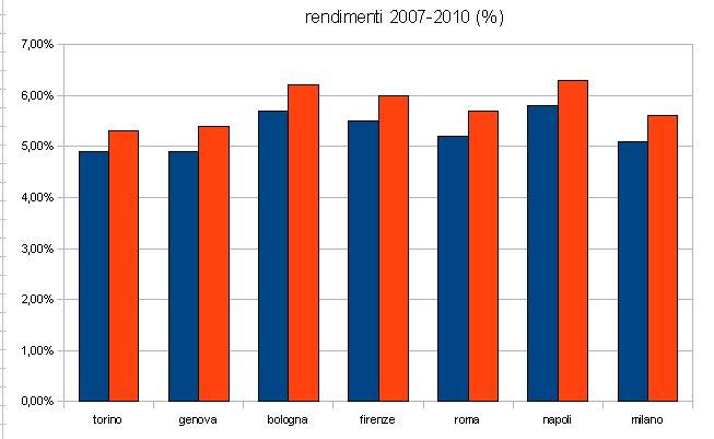 Conviene più avere una casa in affitto che investire in titoli di stato (grafico)