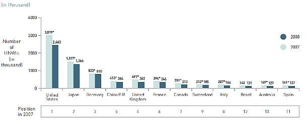 Italia, paese per super ricchi. Ma l'europa di più (grafico)