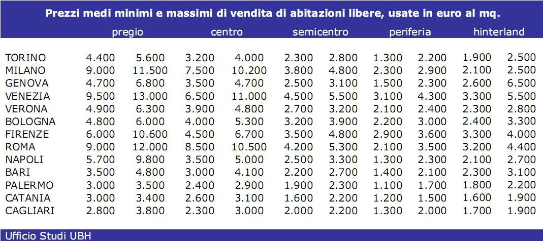 Ubh i prezzi delle case in 13 citt italiane tabella for Case italiane immobiliare