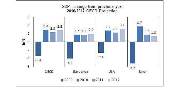 nel grafico le previsioni ocse sull'economia mondiale