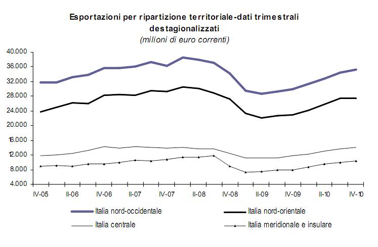 Esportazioni bene in tutta italia boom al sud for Rivalutazione istat affitti