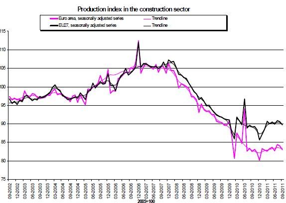 Costruire un edificio costa caro quanto l 39 inflazione for Costo di costruzione per costruire una casa
