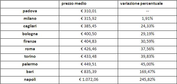 Liberalizzazioni rca: niente tariffa unica per i guidatori virtuosi. Quanto si paga da nord a sud
