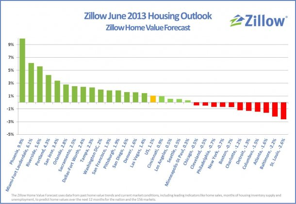 variazione dei prezzi delle case nelle principali città usa