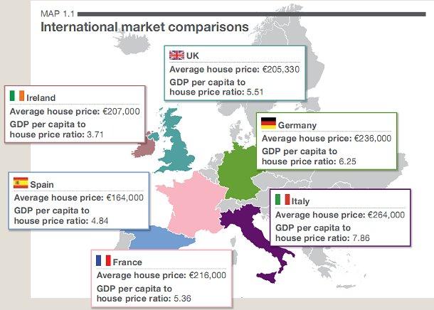 Savills: i prezzi delle case in Italia sono i più sproporzionati d'europa (grafici)
