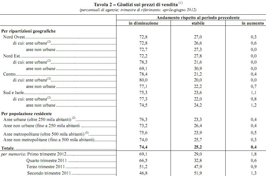 In meno di un anno il mercato immobiliare italiano non è più lo stesso (tabelle)
