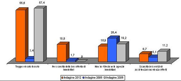Gli italiani e le agenzie immobiliari come cambia la mediazione ai tempi della crisi grafici - Percentuale agenzia immobiliare tecnocasa ...