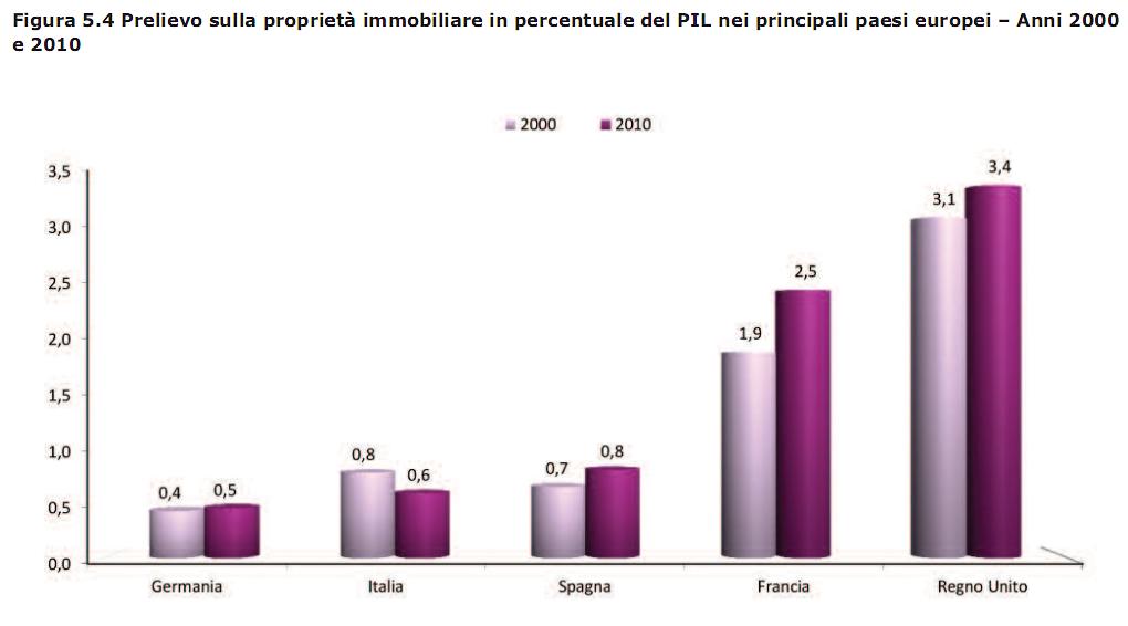 Forex tasse italia 2013