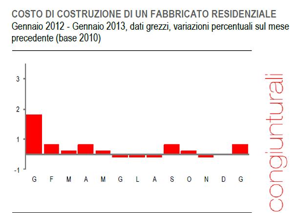 Immagine del giorno costruire una casa costa l 39 1 in pi rispetto a un anno fa idealista news - Costruire casa in economia ...