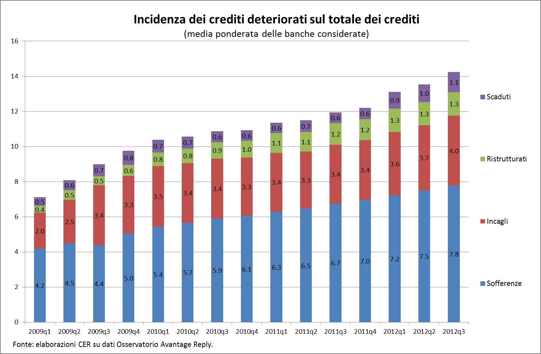 La crisi al microscopio i crediti deteriorati che frenano l 39 economia italiana grafico - Prima casa non pignorabile dalle banche ...