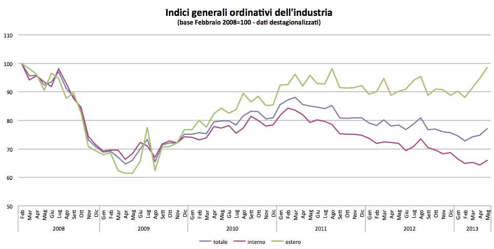 L'industria va, aumentano gli ordini e a settembre ripresa in vista (grafico)