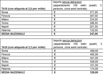 Tasi sulla prima casa si pagher in media da 247 a 326 for Aliquota tasi roma