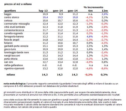 Affitti a milano una casa costa in media 14 3 euro - Prezzo al metro quadro di un immobile ...