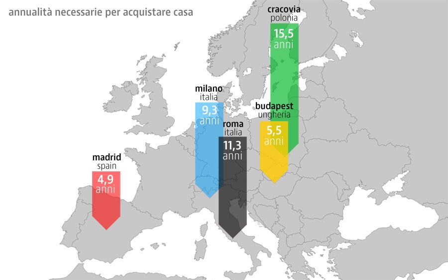 Se vuoi comprare casa a roma ti servono 11 anni di for Comprare casa a roma centro