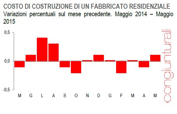 Immagine del giorno la produzione edile in europa - Costo di costruzione di una casa ...