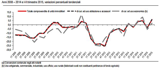 dati mercato immobiliare italiano