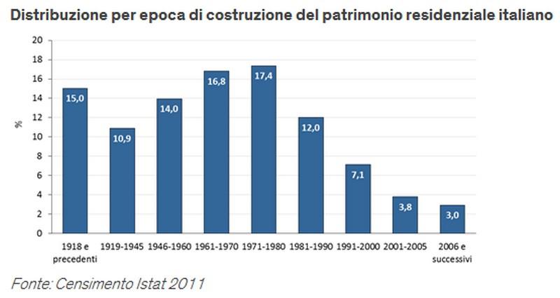 epoche di realizzazione del patrimonio residenziale italiano