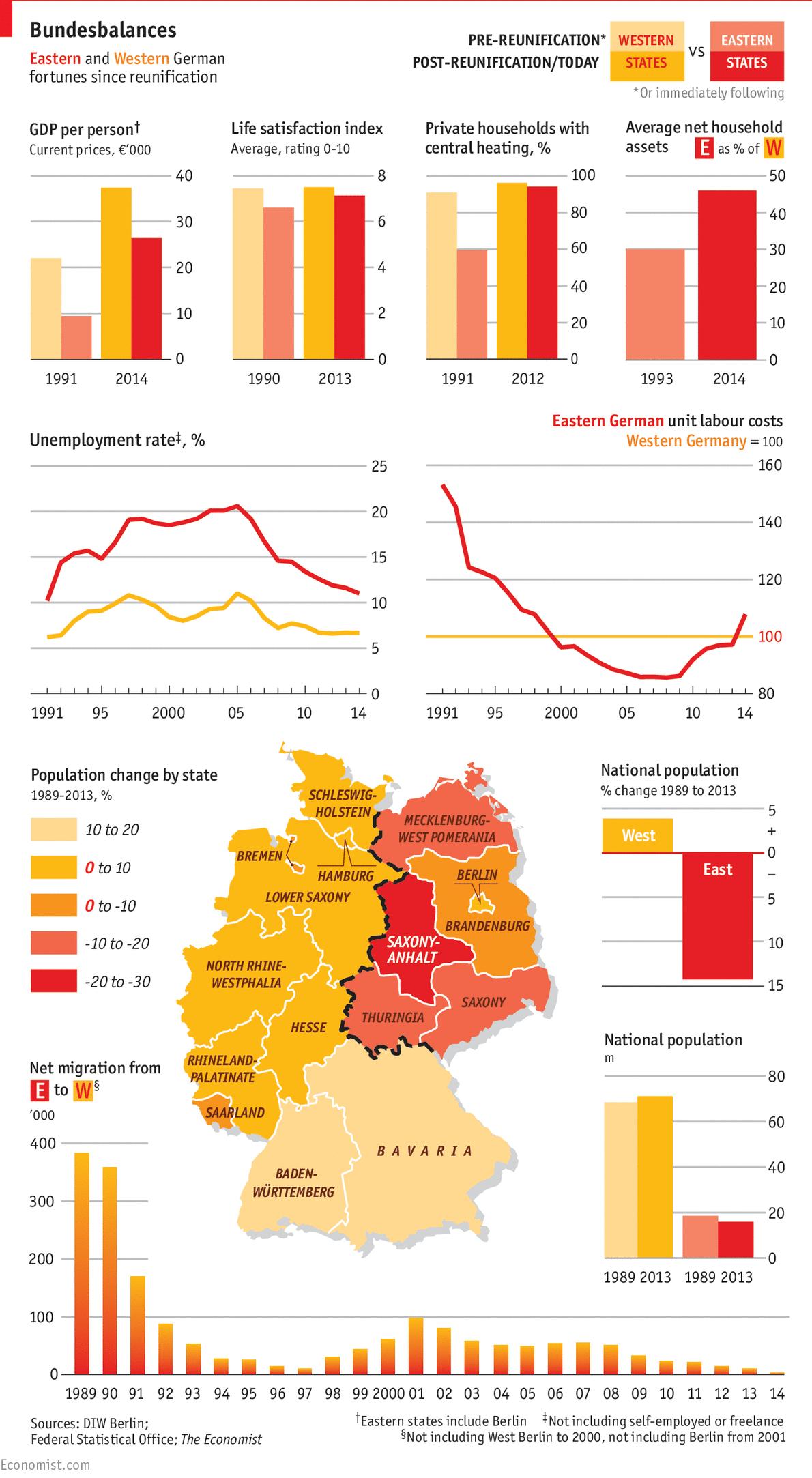 grafico dati Germania a 25 anni dalla riunificazione