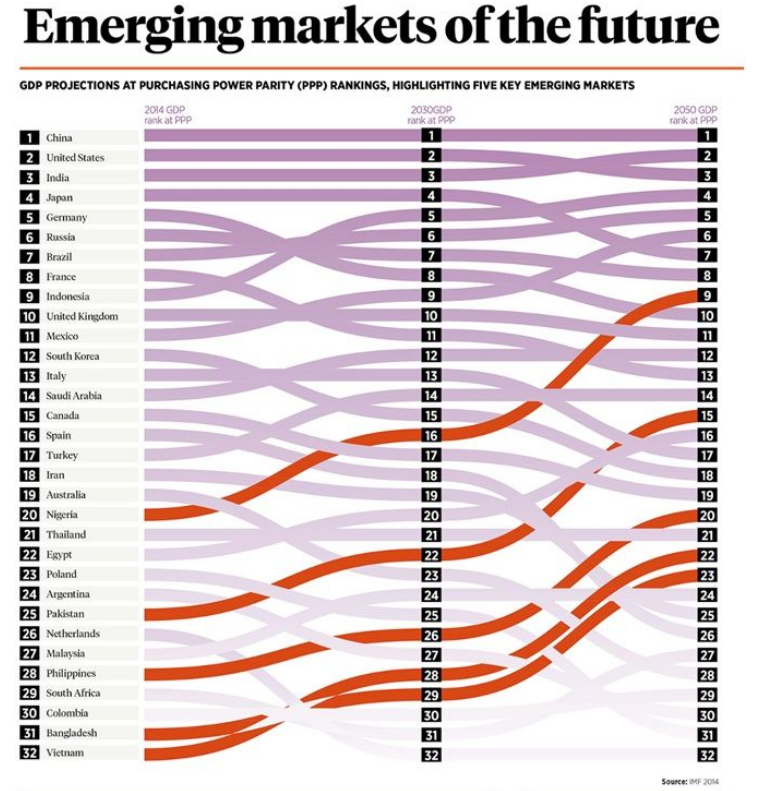previsioni sul futuro dei mercati emergenti - grafico