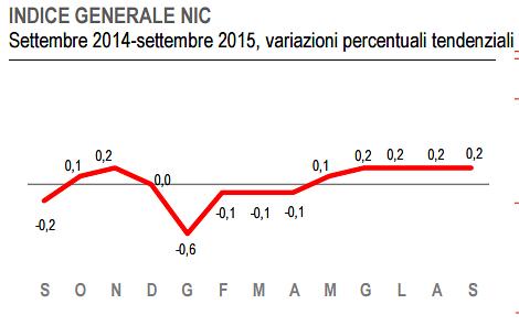 Andamento dell'indice nazionale dei prezzi al consumo