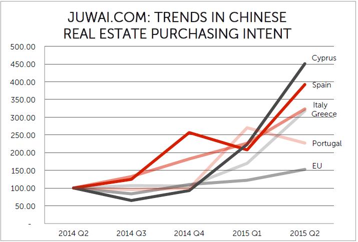 Investimenti immobiliari cinesi nei paesi del Mediterraneo - Grafico
