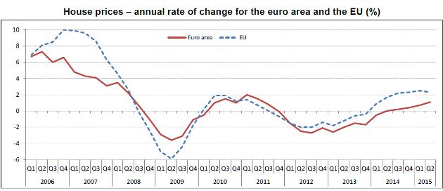 grafico dell'andamento dei prezzi delle case in Europa