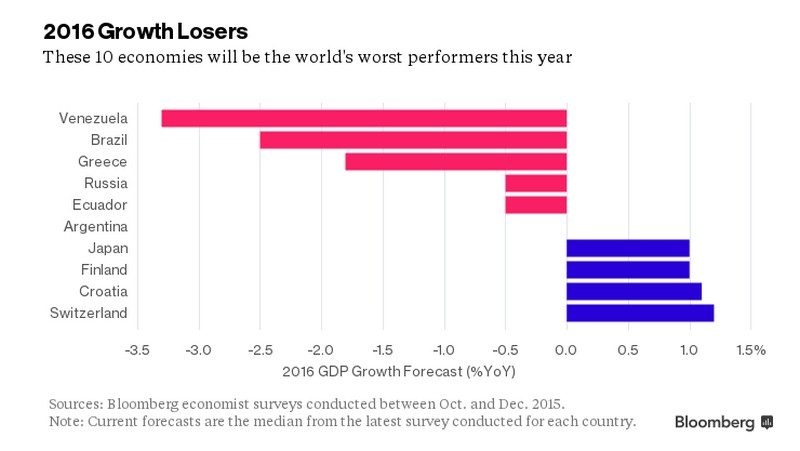 Le economie che peggioreranno di più nel 2016 - grafico