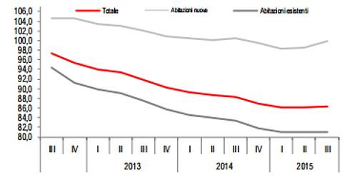 Evoluzione dei prezzi delle case in Italia