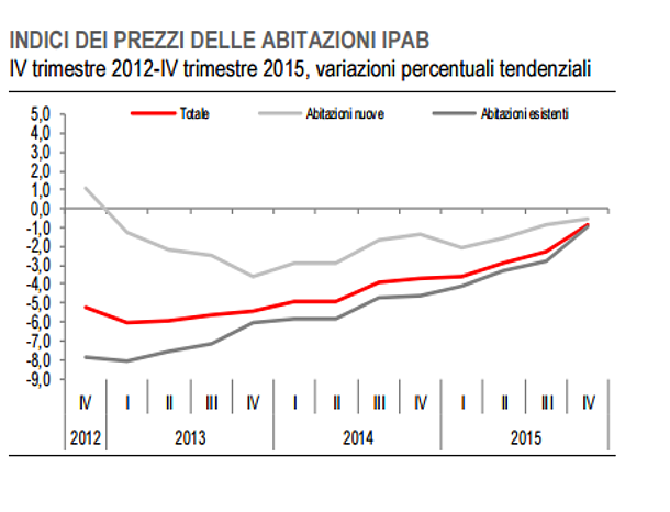 Indice Istat: nel 2015 i prezzi delle abitazioni sono scesi del 2,4%, flessione del 13,9% negli ultimi cinque anni