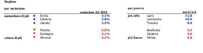 Affitti, impennata dei prezzi nel secondo trimestre 2016 (+ 3,1%)