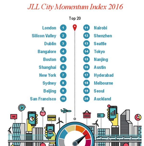 Immagine del giorno: le città più dinamiche e innovative del mondo