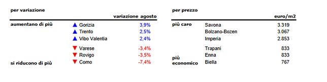 Case: cresce l'interesse, prezzi verso la stabilizzazione. Ad agosto -0,4%