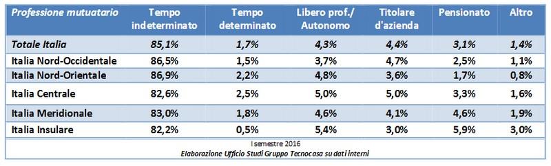 Ufficio Studi del Gruppo Tecnocasa