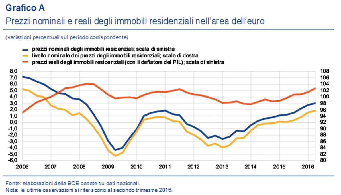 Bollettino economico Bce