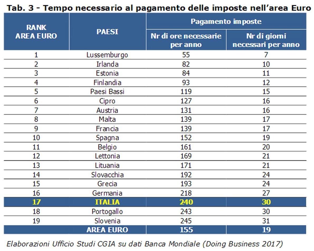 Scadenze fiscali 2017 le date da ricordare idealista news for Irpef 2017 scadenze