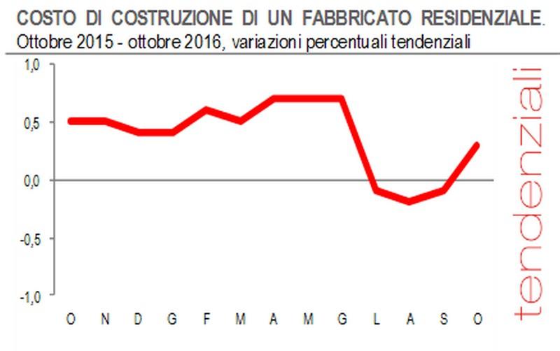 Immagine del giorno l 39 andamento del costo di costruzione - Costo architetto costruzione casa ...