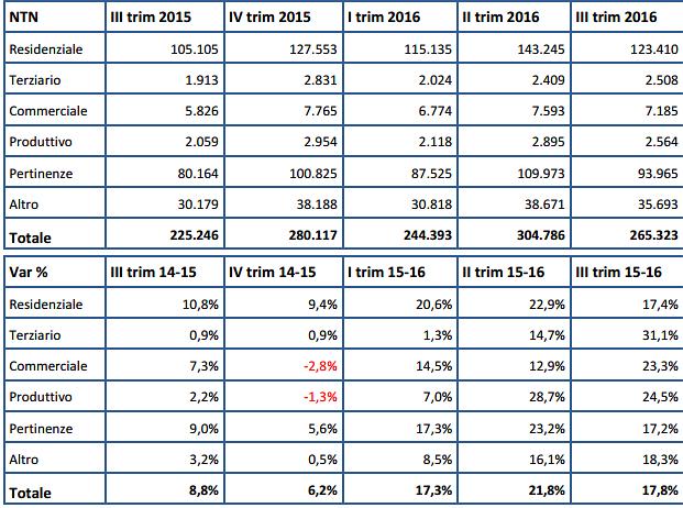 Mercato immobiliare: compravendite in aumento nel 2016