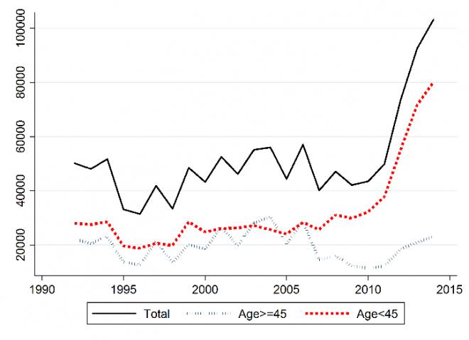 Immagine del giorno numero di italiani emigrati per anno for Numero deputati e senatori italiani