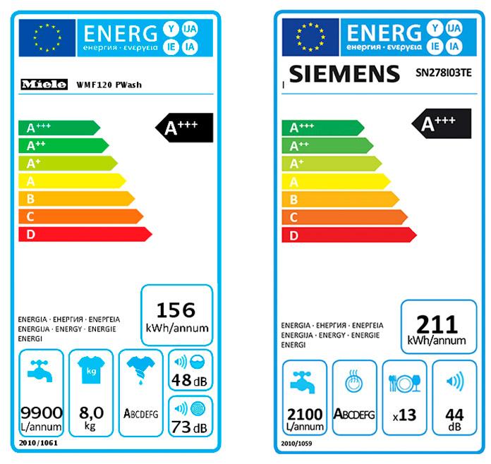 Elettrodomestici a basso consumo