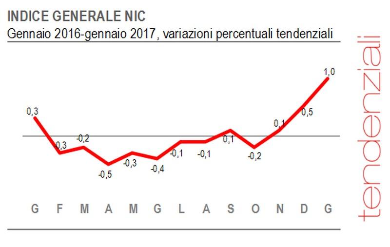 Istat