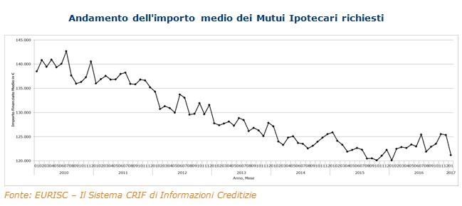 EURISC – Il Sistema CRIF di Informazioni Creditizie