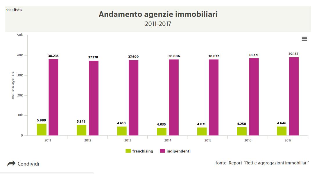 Andamento agenzie immobiliari cresce il franchising - Agenzie immobiliari putignano ...
