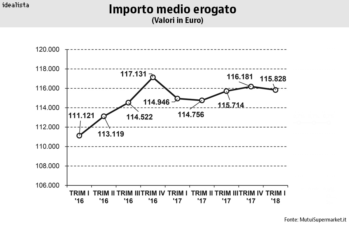 Importo medio erogato