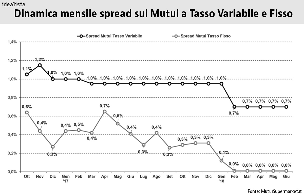 mutui spread