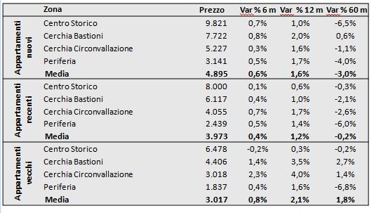 prezzi immobili milano primo semestre 2018