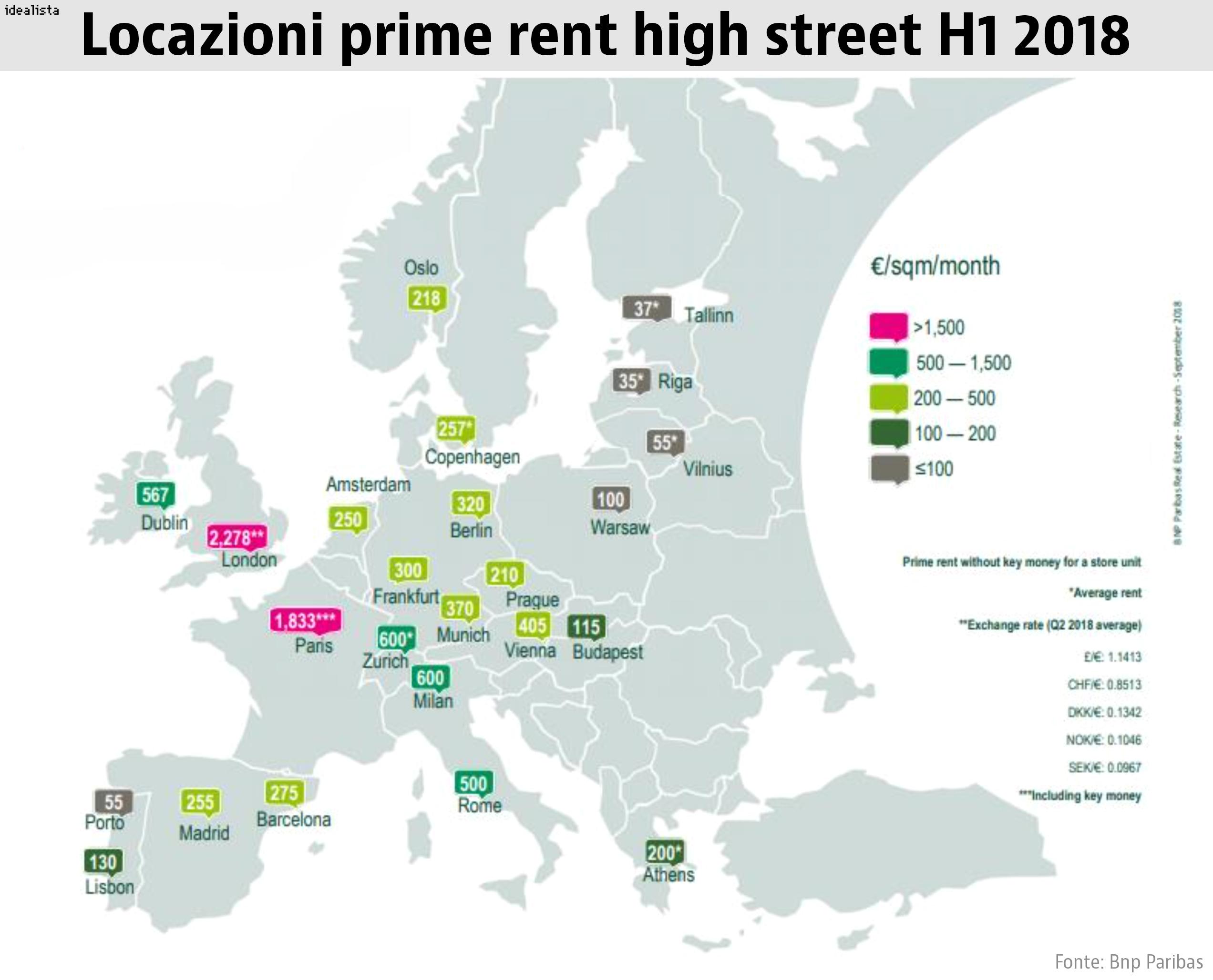prime rent high street