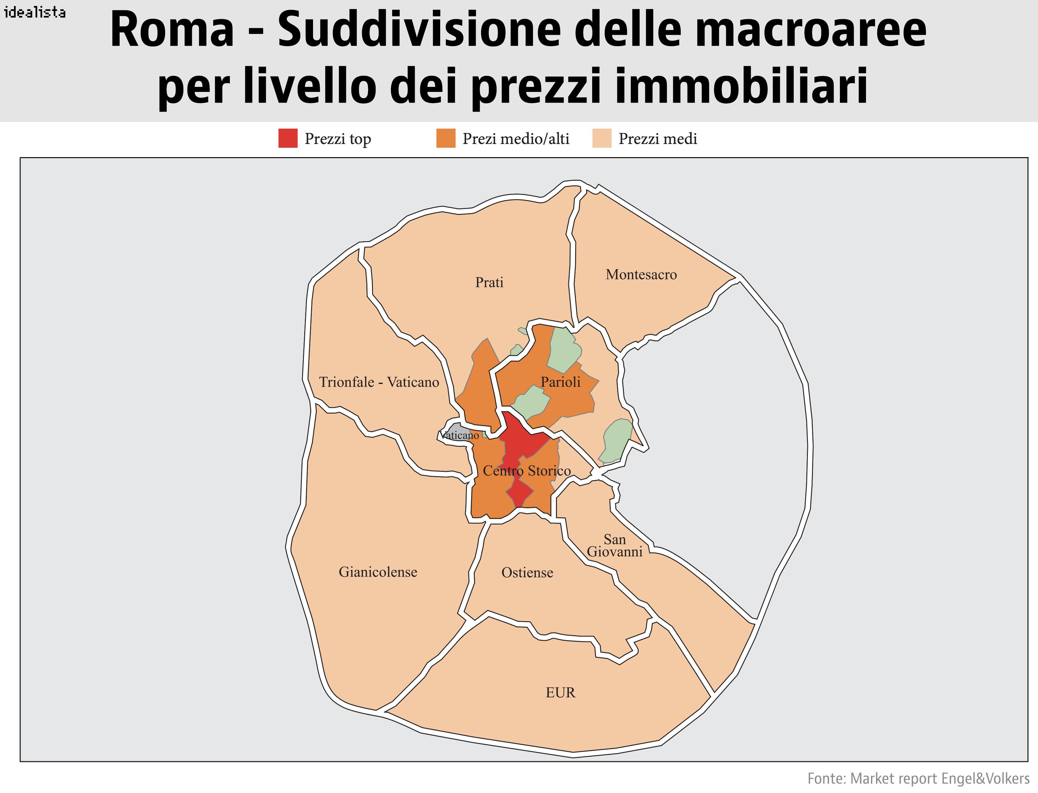 Prezzi Immobiliari a Roma