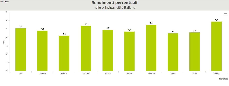rendimenti mercato immobiliare