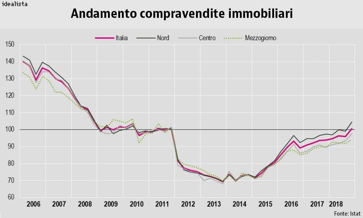 Andamento delle compravendite rilevato dall'Istat